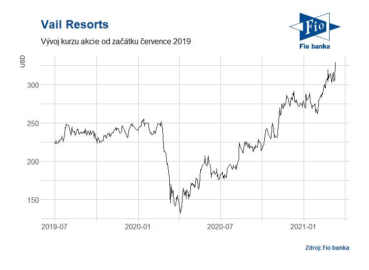 Vývoj akcií společnosti Vail Resorts
