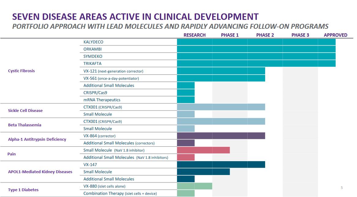 Přehled současného vývoje léčiv společnosti Vertex Pharmaceuticals
