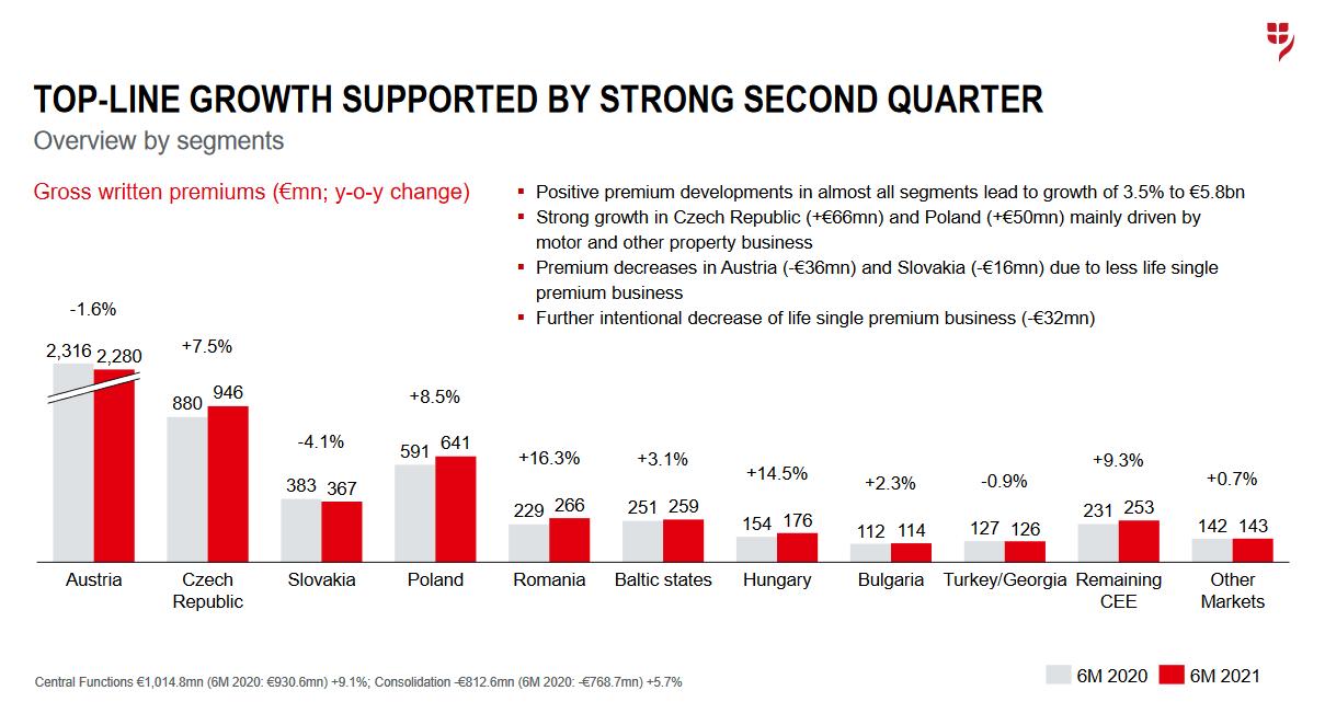VIG se v prezentaci chlubí pozitivním vývojem v první polovině roku 2021, který byl podpořen silným druhým kvartálem. Vyzdvihuje meziroční růst předepsaného pojistného v téměř všech segmentech, celkově o 3,5 % na 5,8 mld. EUR. Významný růst zaznamenala skupina VIG v ČR (o 7,5 % na 946 mil. EUR) a v Polsku (o 8,5 % na 641 mil. EUR), rychlým tempem rostl také objem prémií v Rumunsku (+16,3 % na 266 mil. EUR). Poklesy vykázaly naopak Rakousko (-1,6 % na 2,28 mld. EUR) a Slovensko (-4,1 % na 367 mil. EUR).