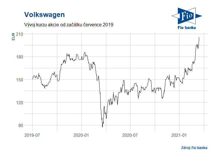 Vývoj akcií společnosti Volkswagen
