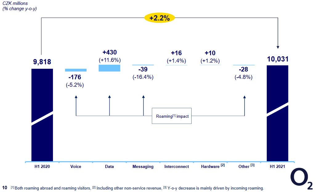 Nižší zájem o roamingové služby se promítl do výnosů, výnosy z mobilních dat výpadek kompenzovaly téměř 12% růstem, zdroj: O2