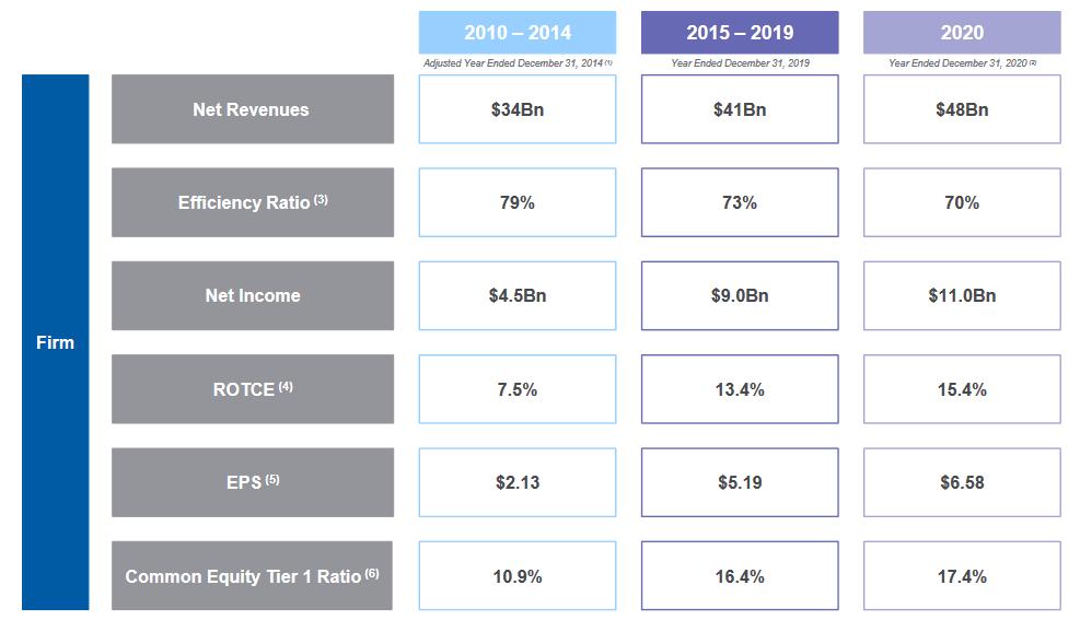 Vývoj vybraných ukazatelů v čase, zdroj: Morgan Stanley
