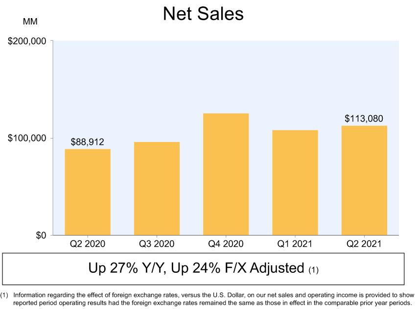 Vývoj tržeb za posledních 5 čtvrtletí, zdroj: Amazon