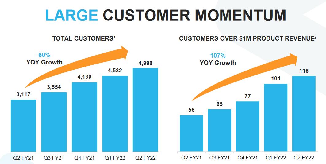 Pravidelně zvyšující se počet zákazníků. Zdroj: Snowflake