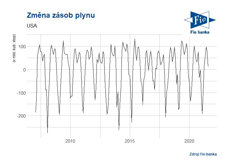 Vývoj změny zásob plynu podle EIA