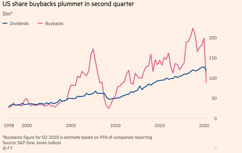 Vývoj zpětných odkupů akcií v indexu S&P 500, zdroj: Financial Times
